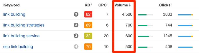 accurate metrics keywords explorer