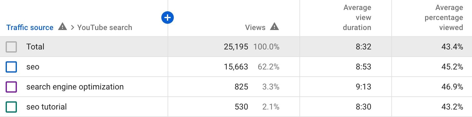 youtube keyword analytics 2
