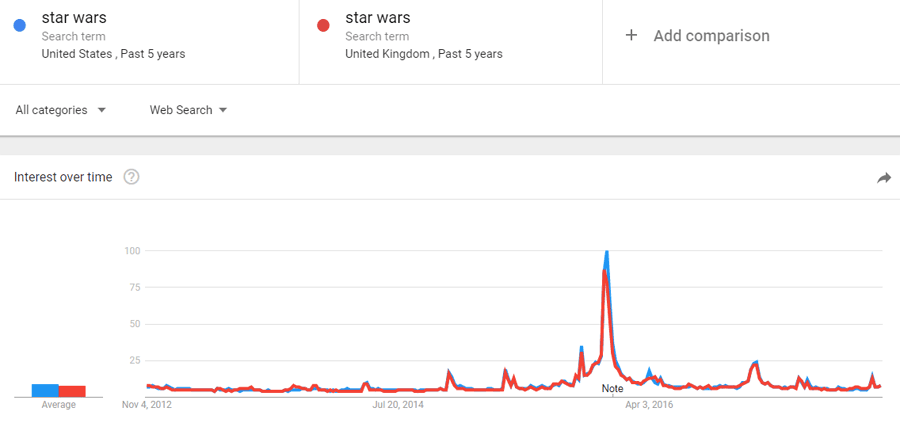 Popularity vs search volume example