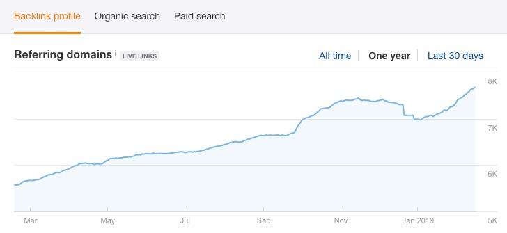 batchlink growth graph for visme