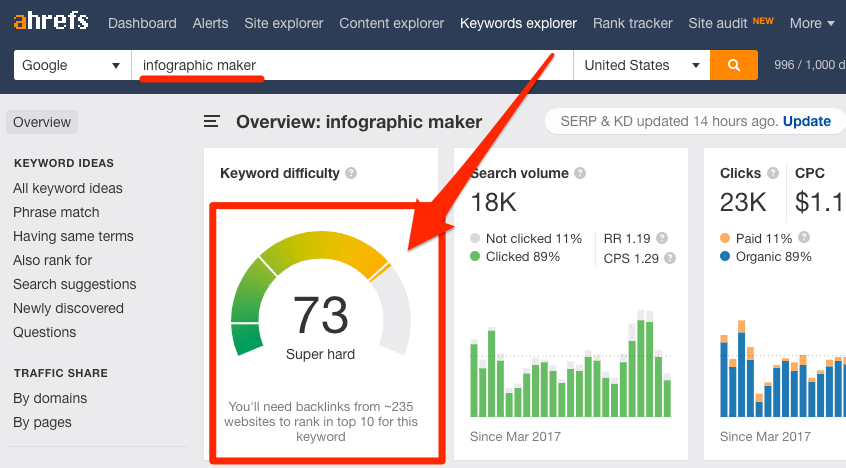 keyword difficulty infographic maker