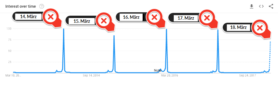 oscars google trends 5 year