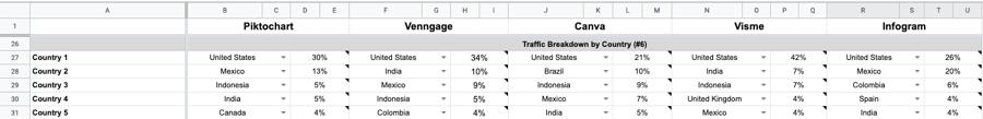 traffic breakdown by country
