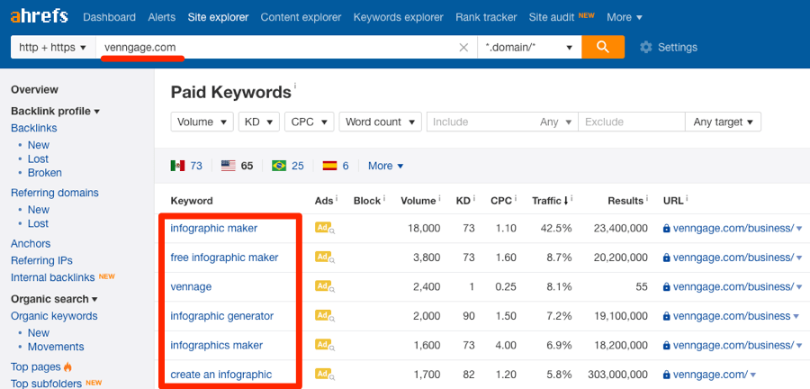venngage ppc keywords