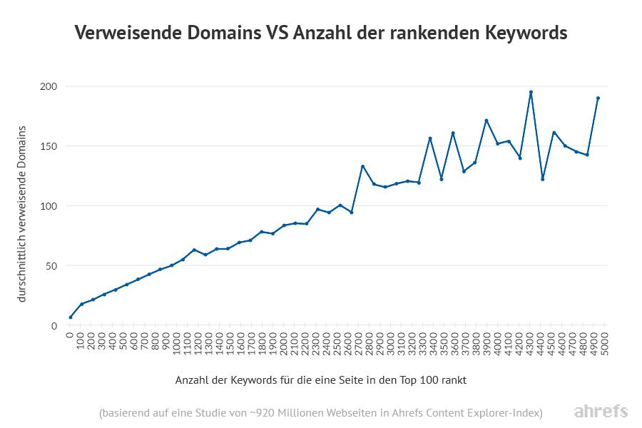 verweisende domains vs keyword rankings ahrefs content explorer
