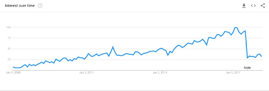 youtube html tutorial google trends