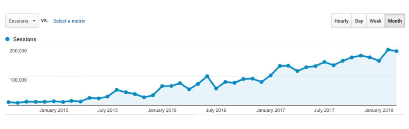 How We Grew Traffic to Ahrefs Blog by 1136 and Got Thousands of Paying Customers