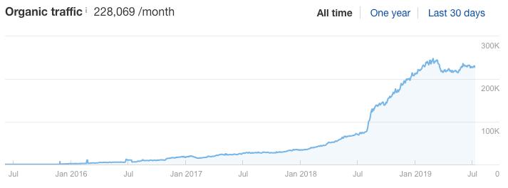 ahrefs blog traffic growth