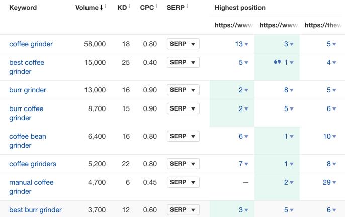 content gap keywords