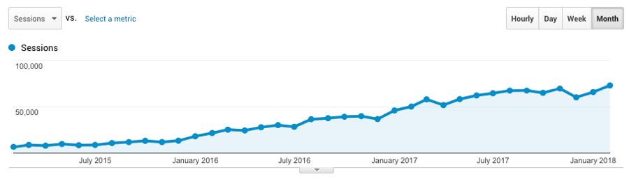 ahrefs organic traffic growth