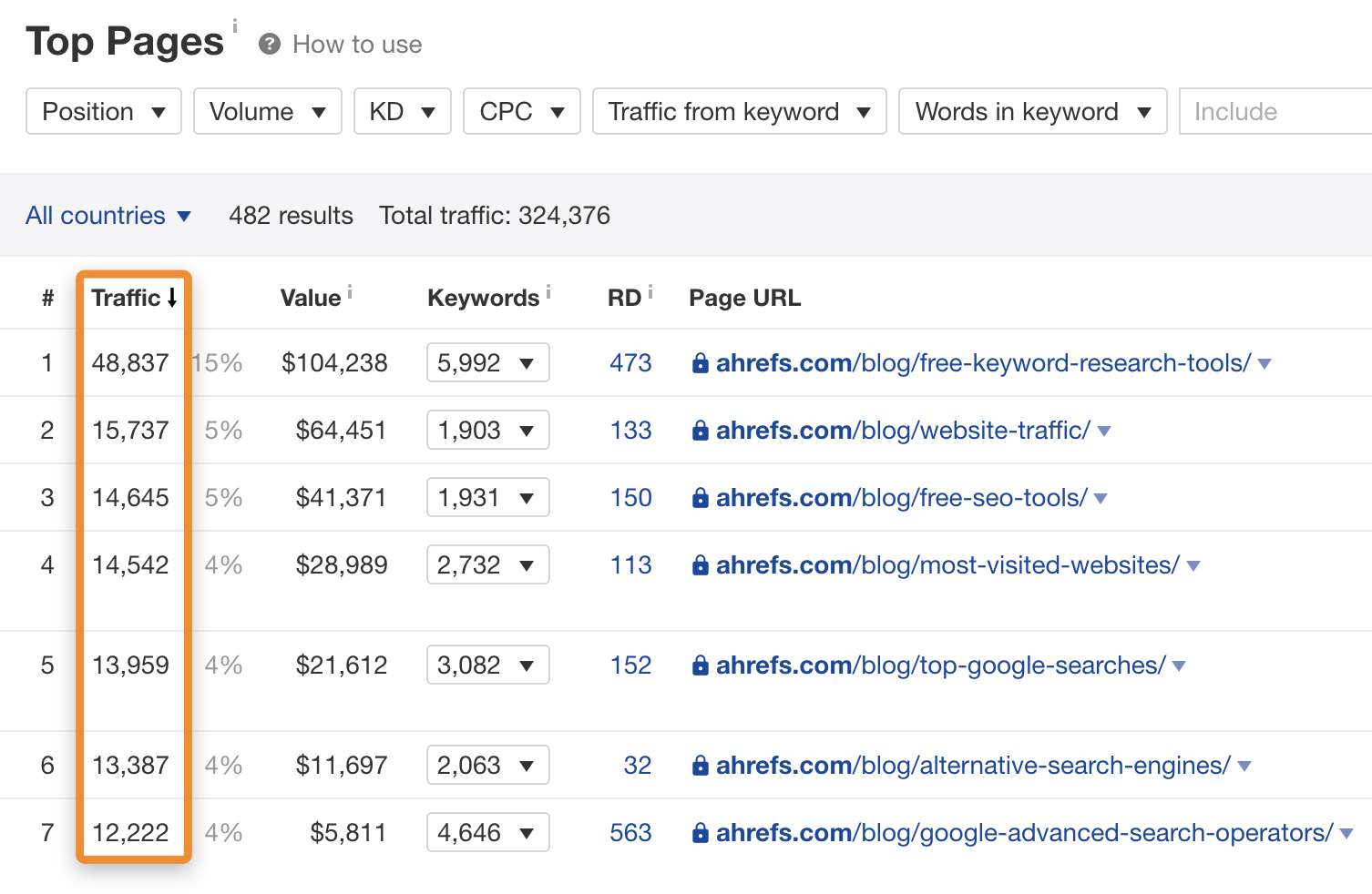 7 top pages ahrefs