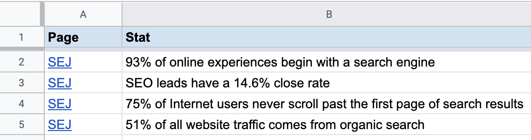 13 popular linked stats