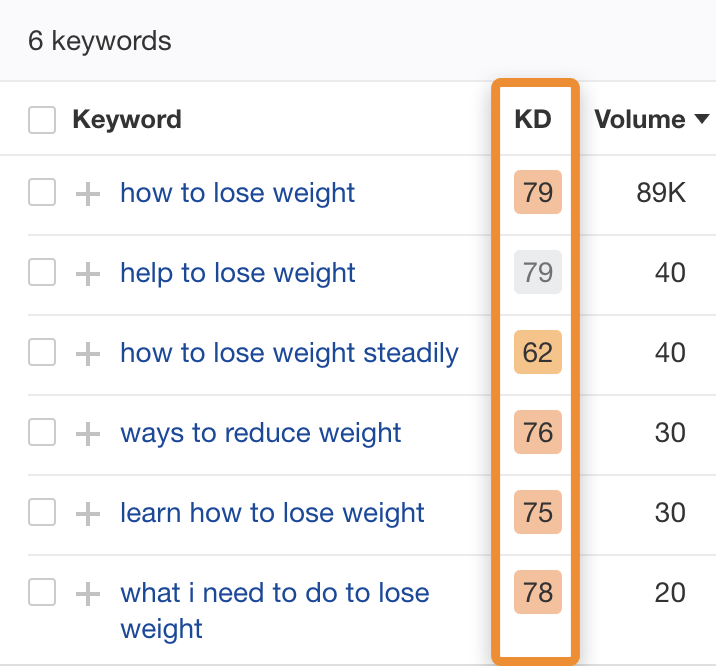28 supporting long tail keywords kd