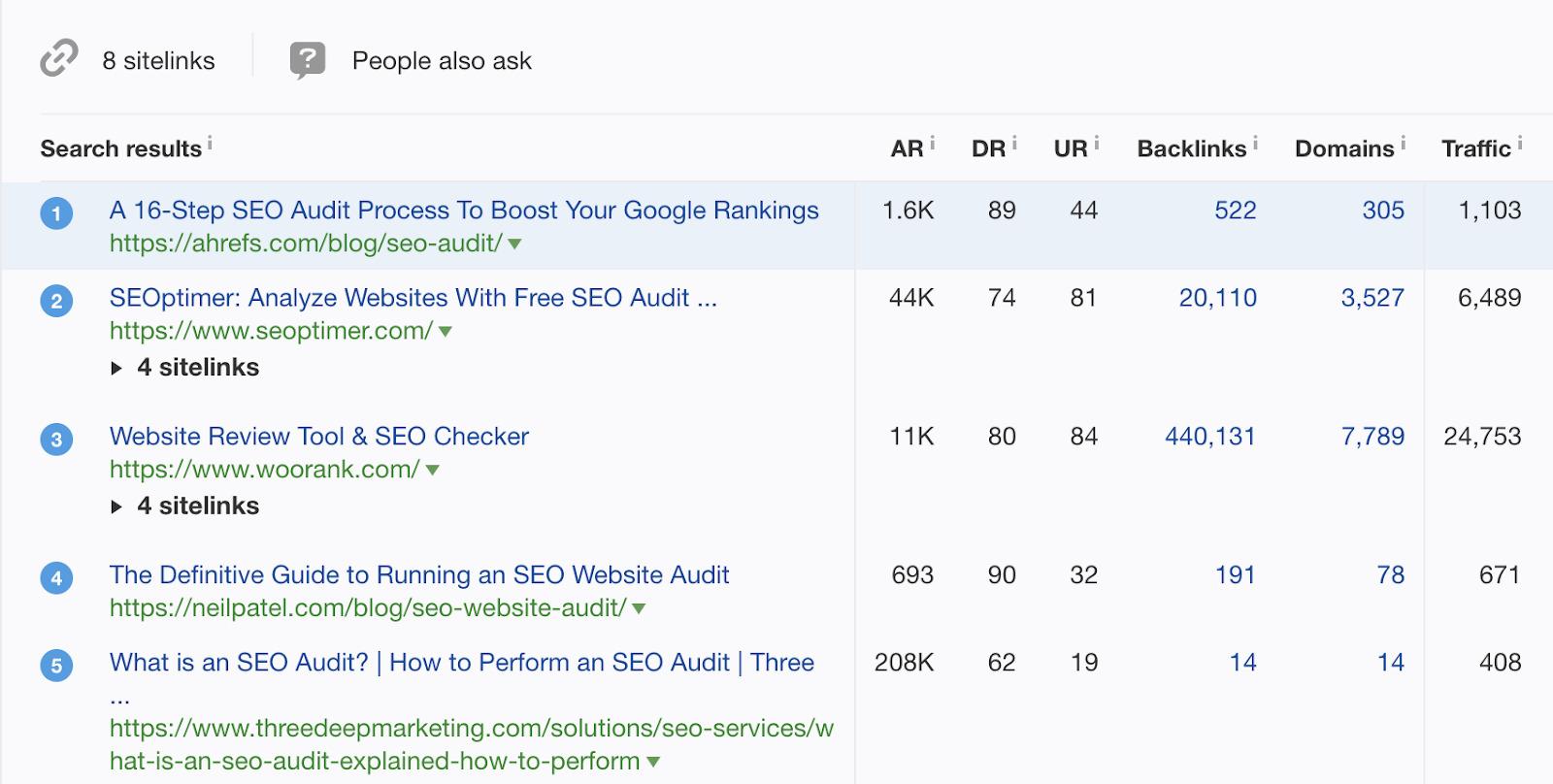 6 seo audit ranking
