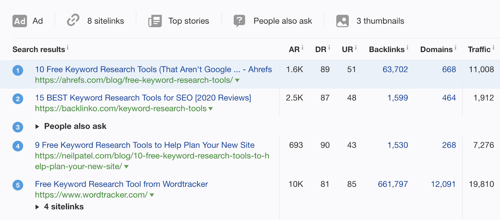 7 keyword research tools ranking