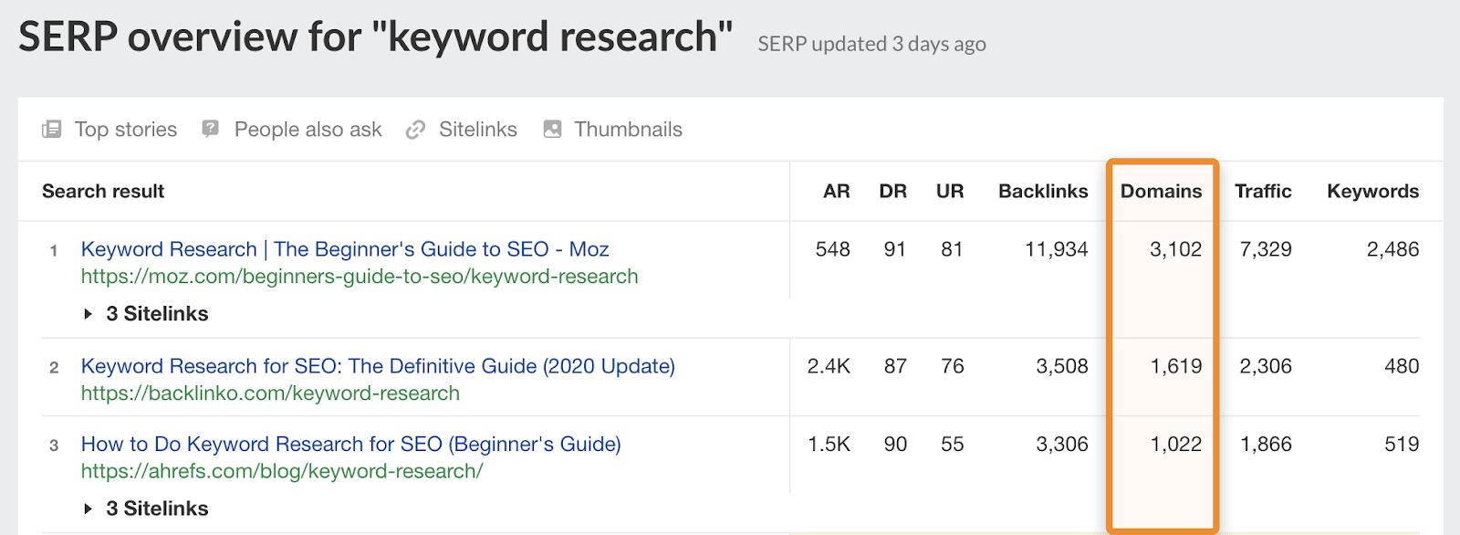 13 keyword research backlinks