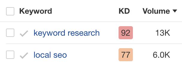 20 keyword search volumes