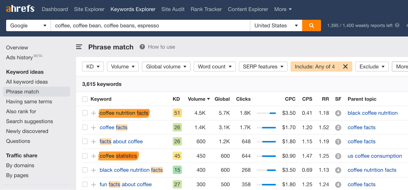 5 Keywords Explorer Facts Statistics