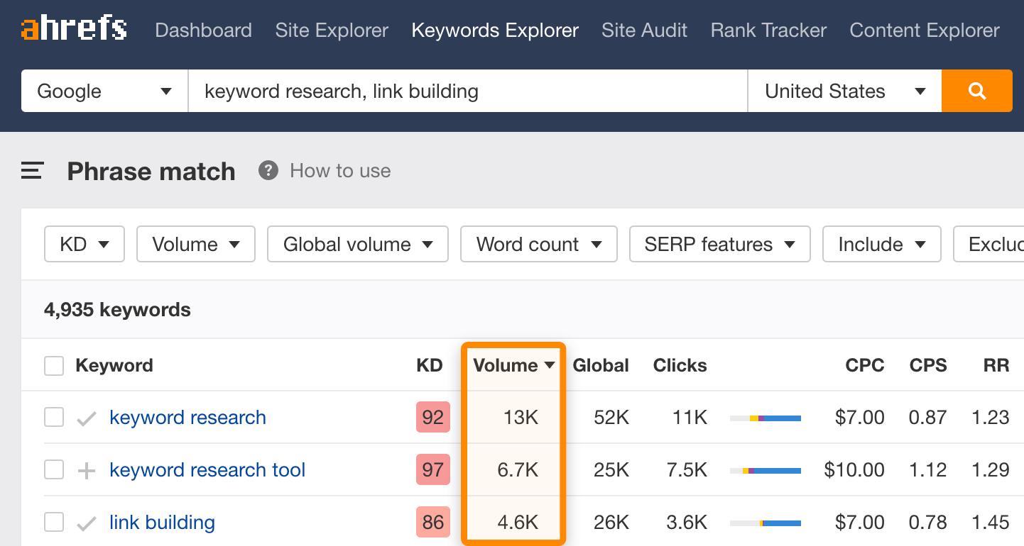 12 keyword research