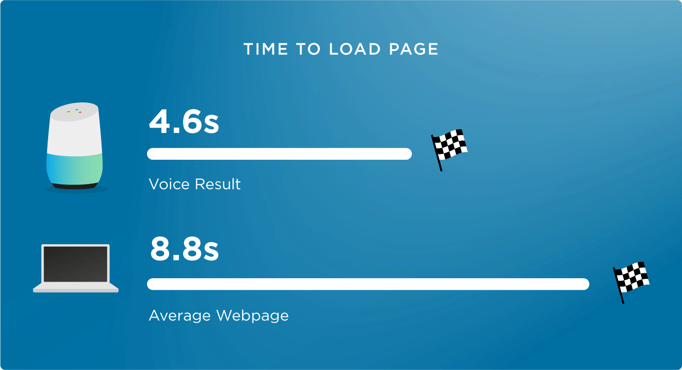15 time to load voice results