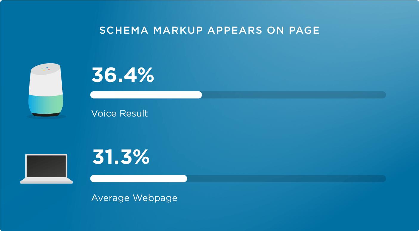 17 schema markup voice search