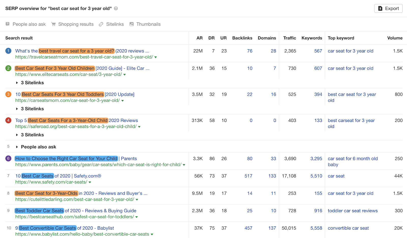 4 mixed serp pages
