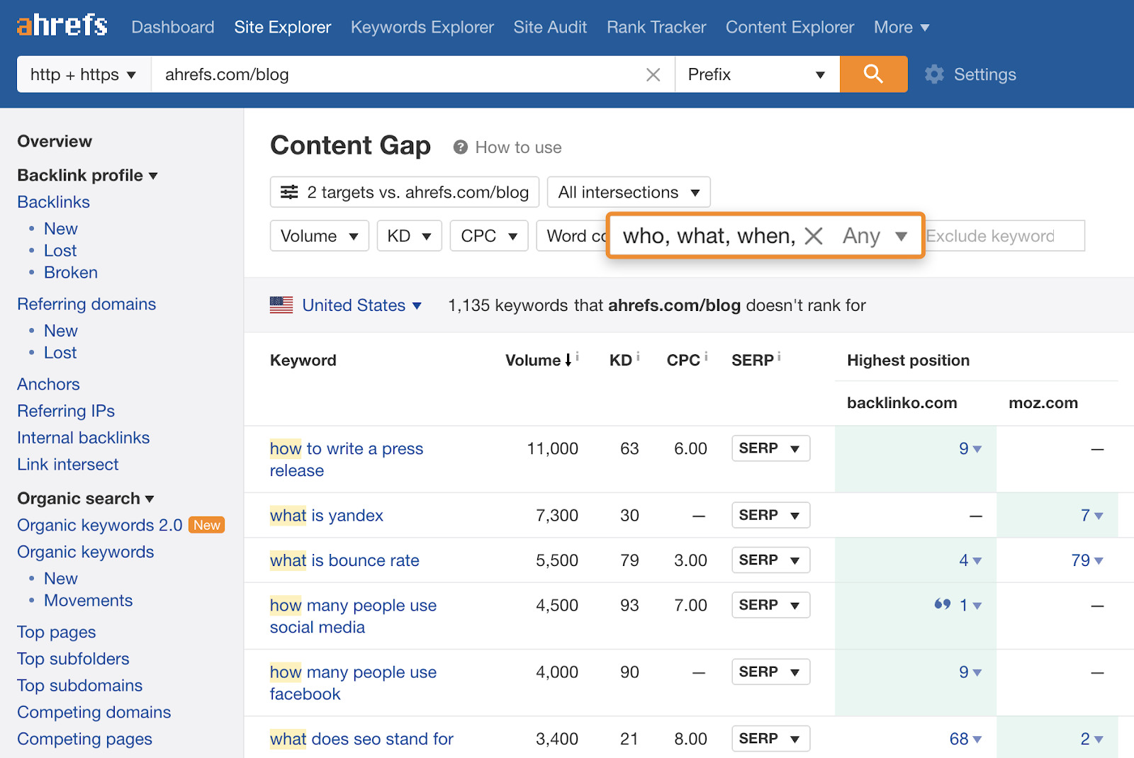 5 content gap