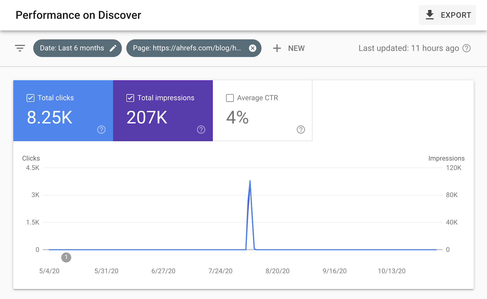6 discover traffic spike