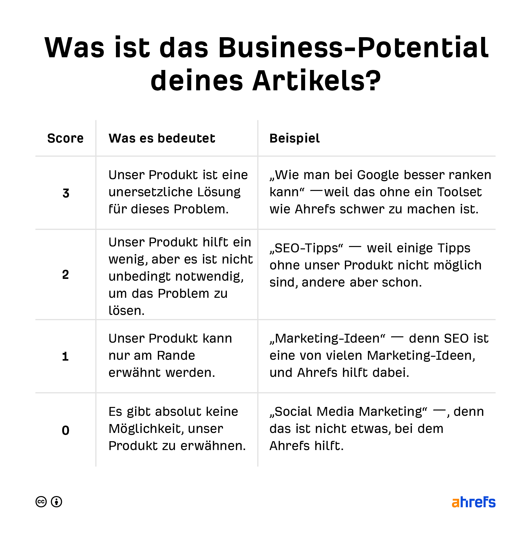 business potential chart