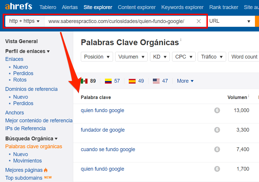 quien fundo google ahrefs keywords