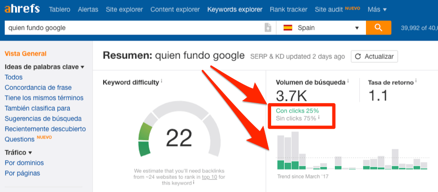 quien fundo google keywords explorer de ahrefs