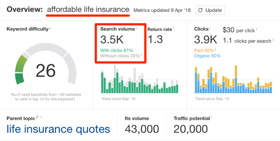 affordable life insurance search volume