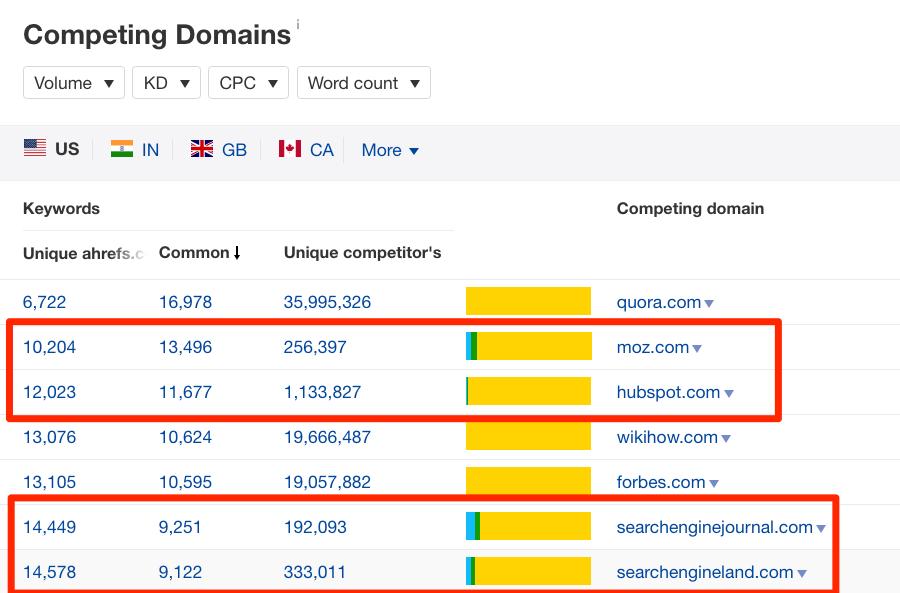 competing domains ahrefs site explorer