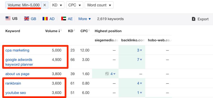 content gap analysis ahrefs blog