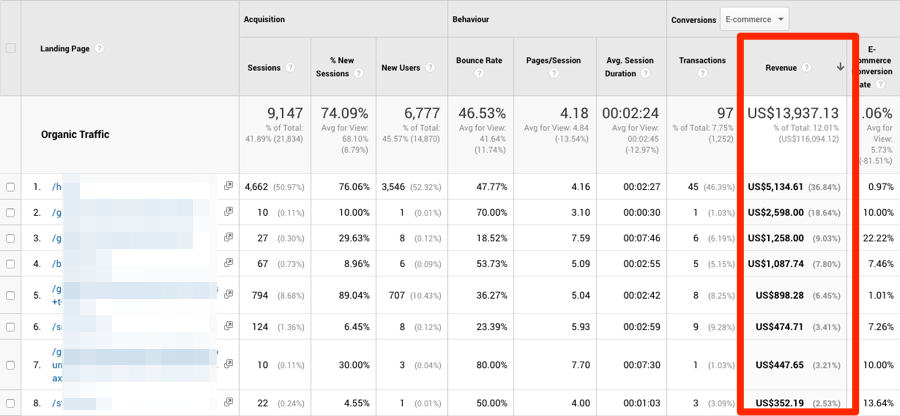 google analytics revenue pages