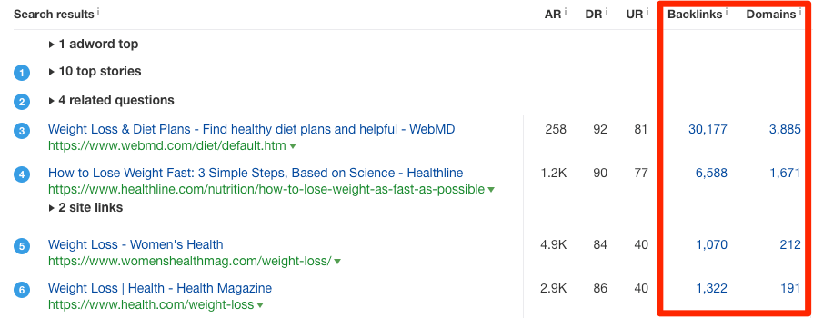 weight loss serp overview