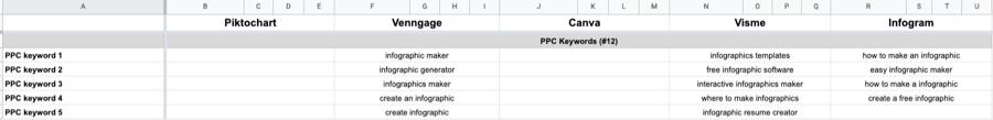 ppc keywords