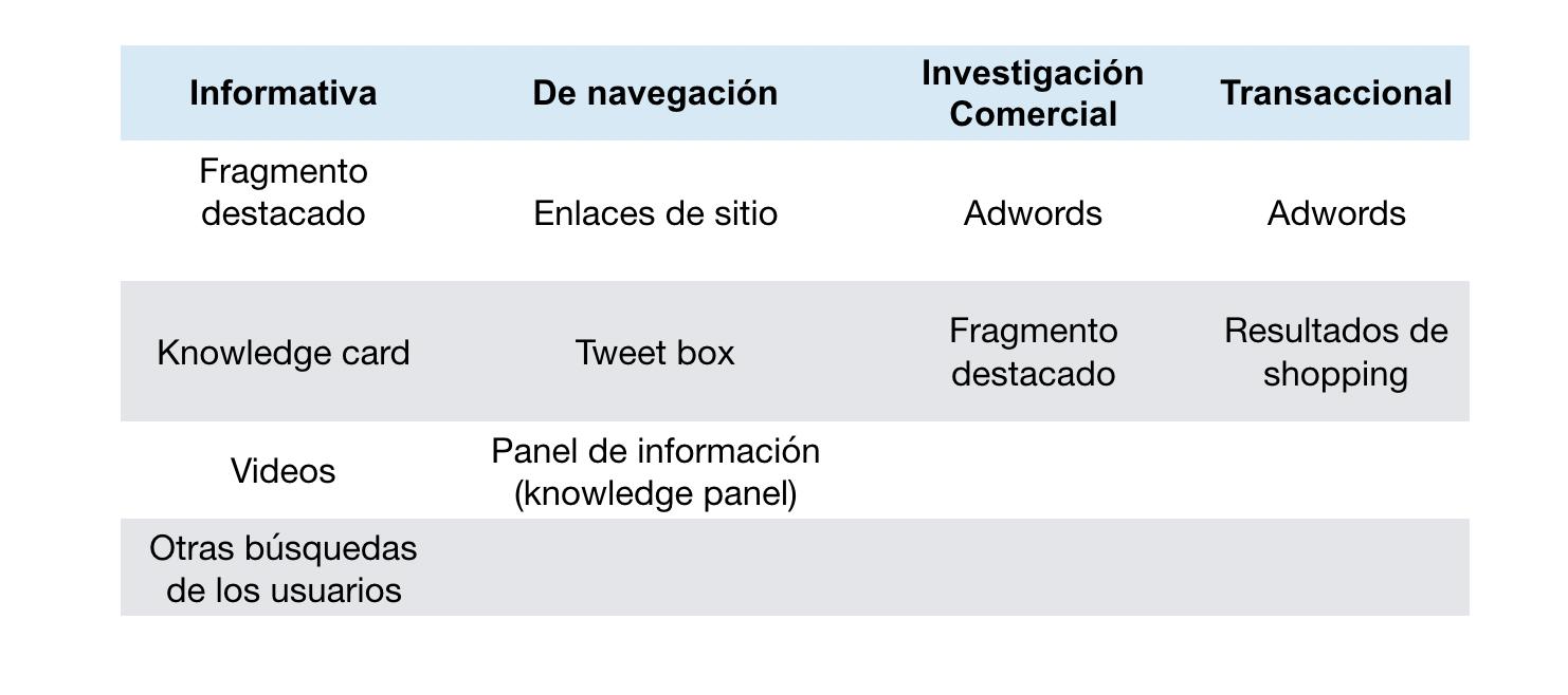 Funcionalidades SERP e intención de búsqueda