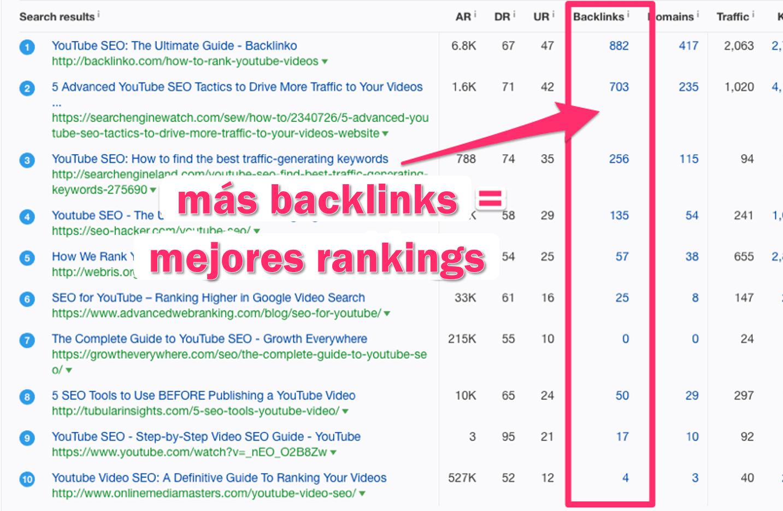 M s backlinks mejores rankings