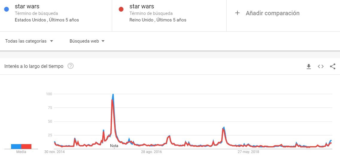 Google Trends Star Wars Comparison