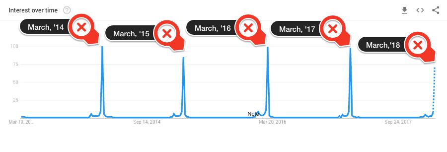 oscars google trends 5 year