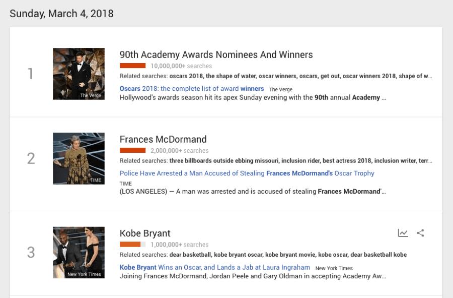 oscars google trends