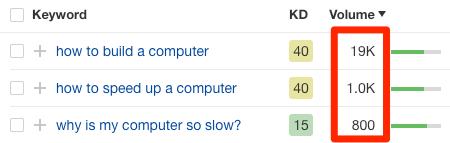 keyword search volumes