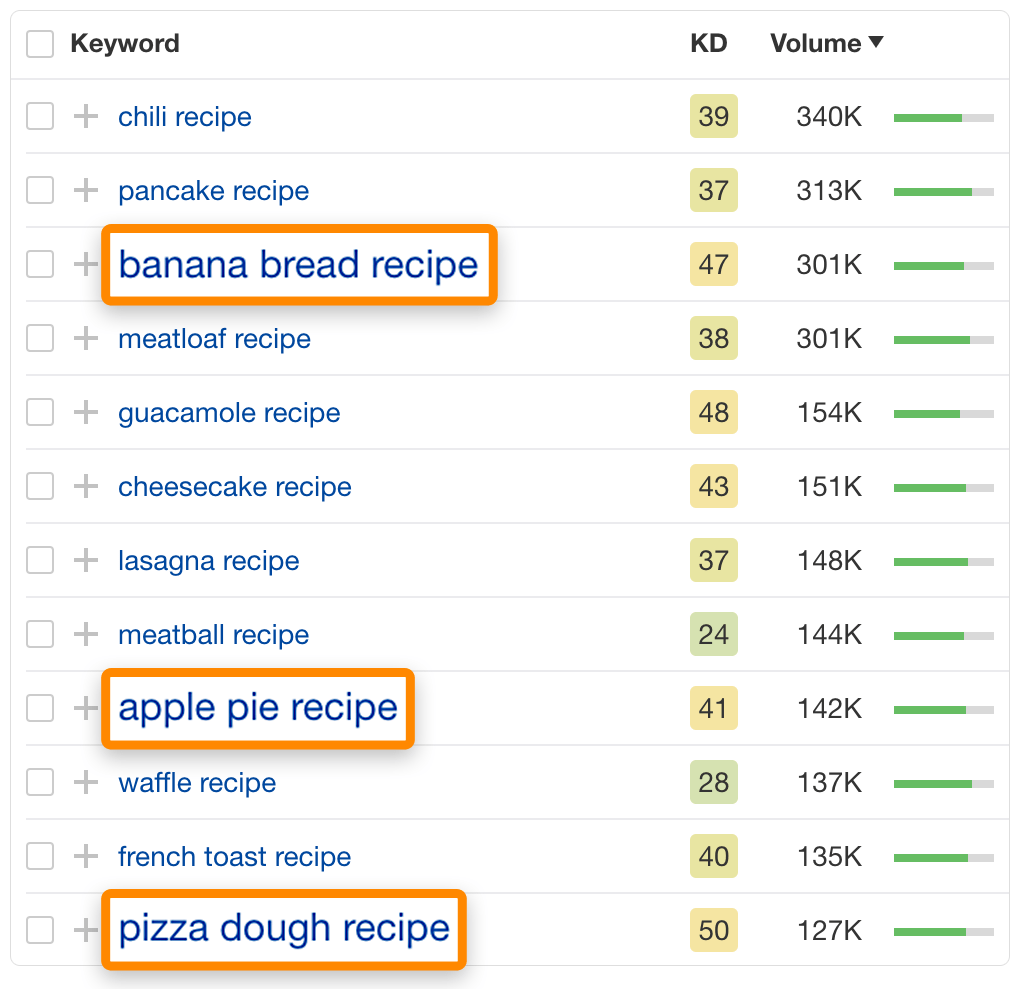 9 keyword ideas