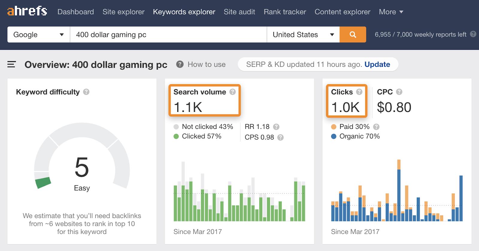 25 400 dolloar gaming pc traffic potential