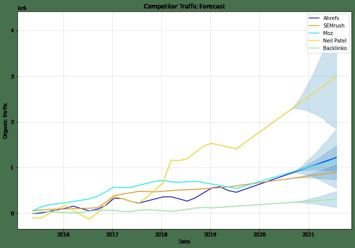4 competitor traffic forecast