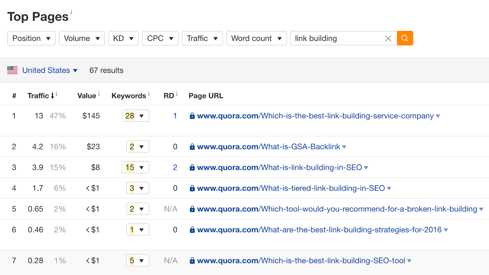 Pages with the most organic traffic for quora com