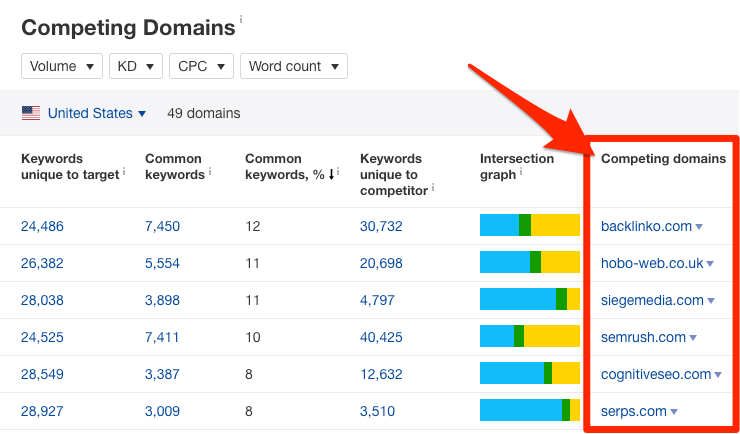 competing domains