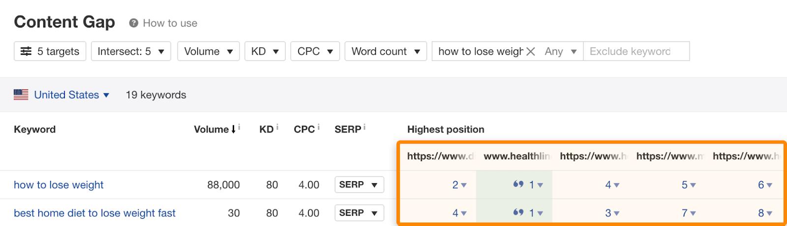 12 content gap same rankings