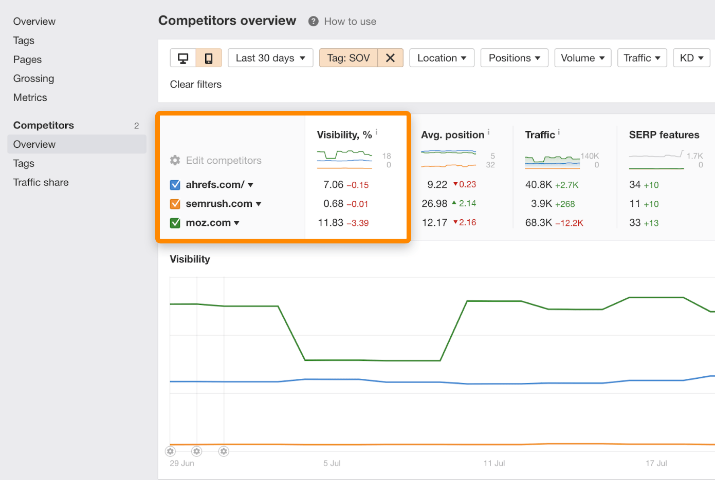 3 rank tracker competitors overview